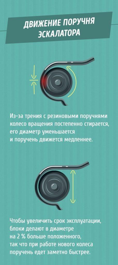 tak-vot-pochemu-poruchni-v-metro-edut-bystree-eskalatora-3