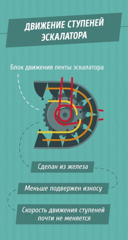 tak-vot-pochemu-poruchni-v-metro-edut-bystree-eskalatora-4