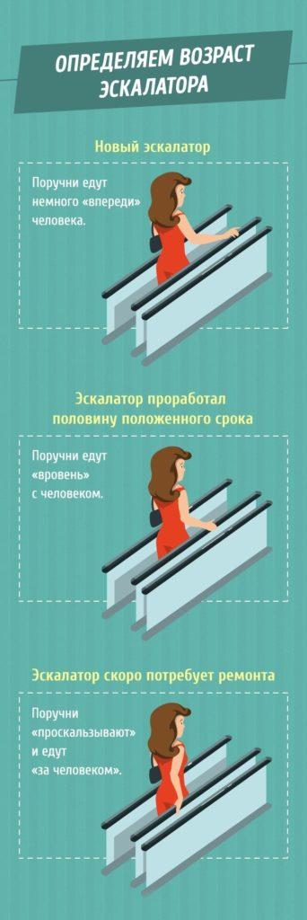 tak-vot-pochemu-poruchni-v-metro-edut-bystree-eskalatora-5